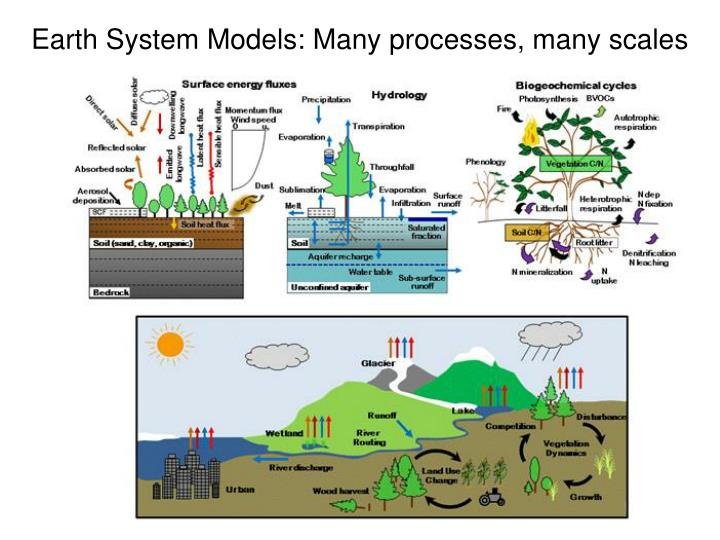 Earth System Models: Many processes, many scales