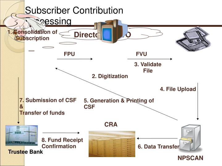 Subscriber Contribution Processing