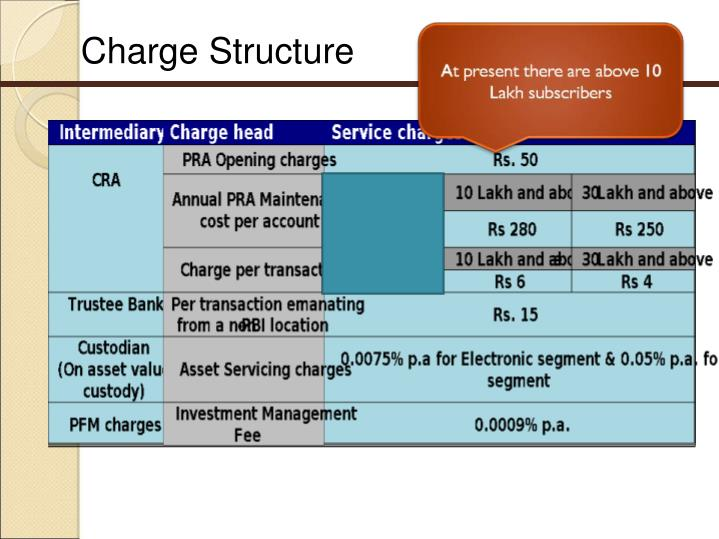 Charge Structure