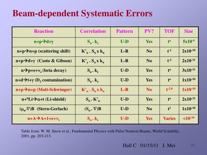 Beam-dependent Systematic Errors