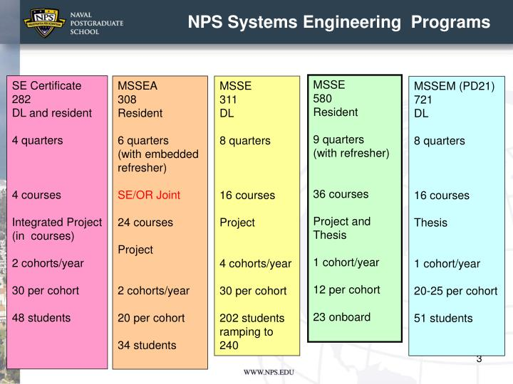 Nps systems engineering programs