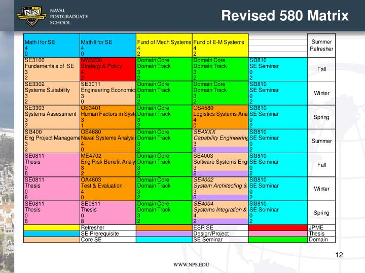 Revised 580 Matrix