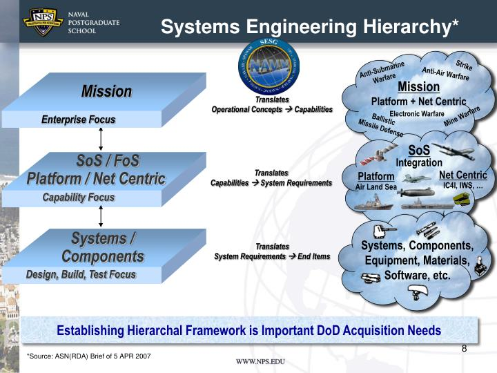 Systems Engineering Hierarchy*