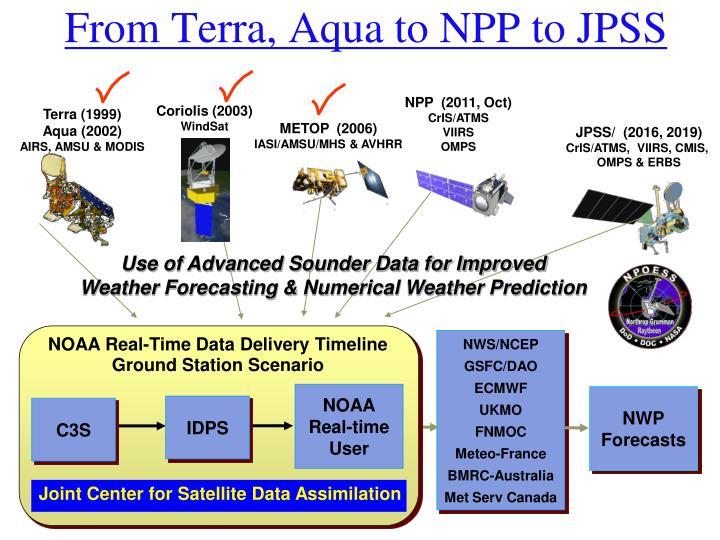 From Terra, Aqua to NPP to JPSS