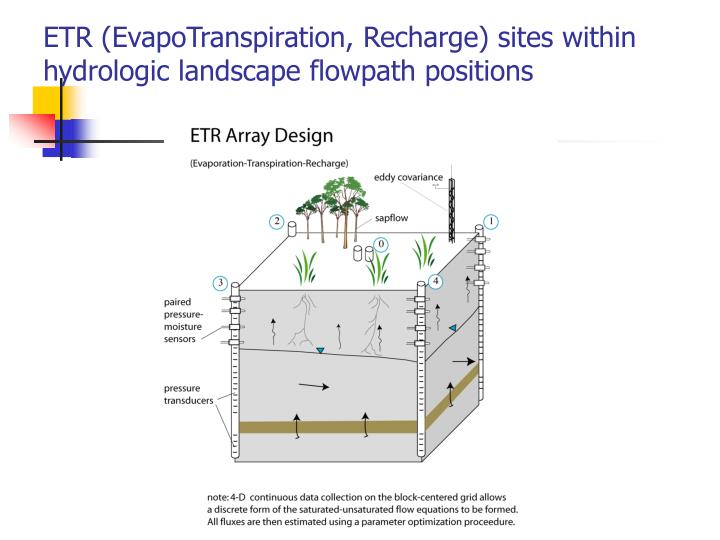 ETR (EvapoTranspiration, Recharge) sites within hydrologic landscape flowpath positions
