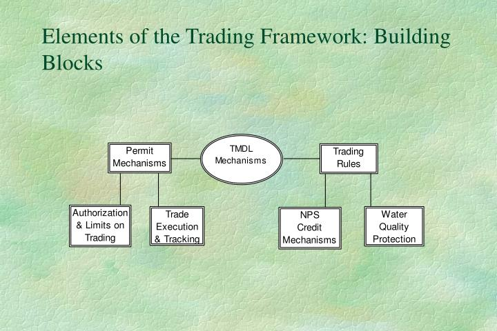 Elements of the Trading Framework: Building Blocks