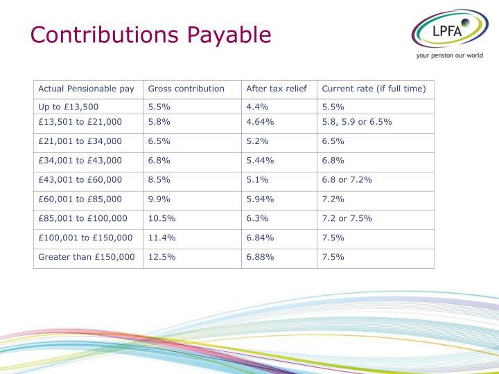 Contributions Payable