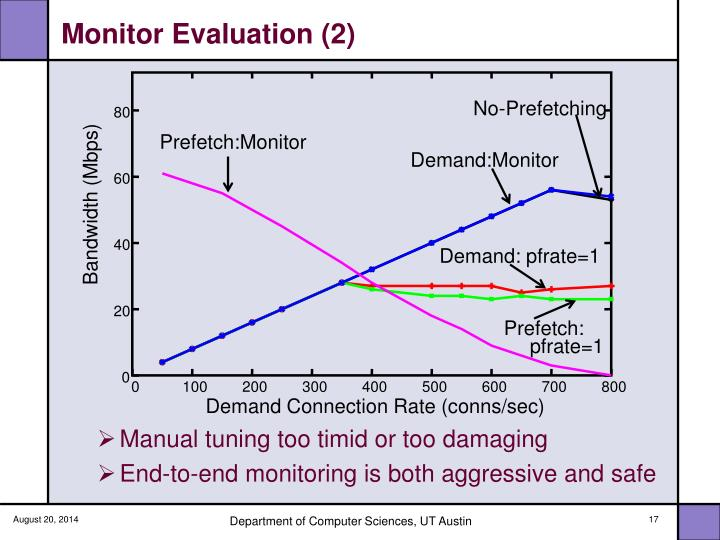 Monitor Evaluation (2)
