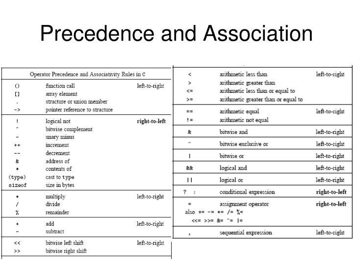 Precedence and Association