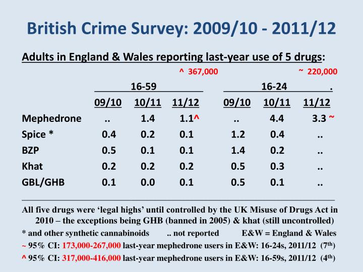 British Crime Survey: 2009/10 - 2011/12