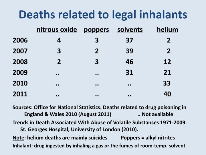 Deaths related to legal inhalants
