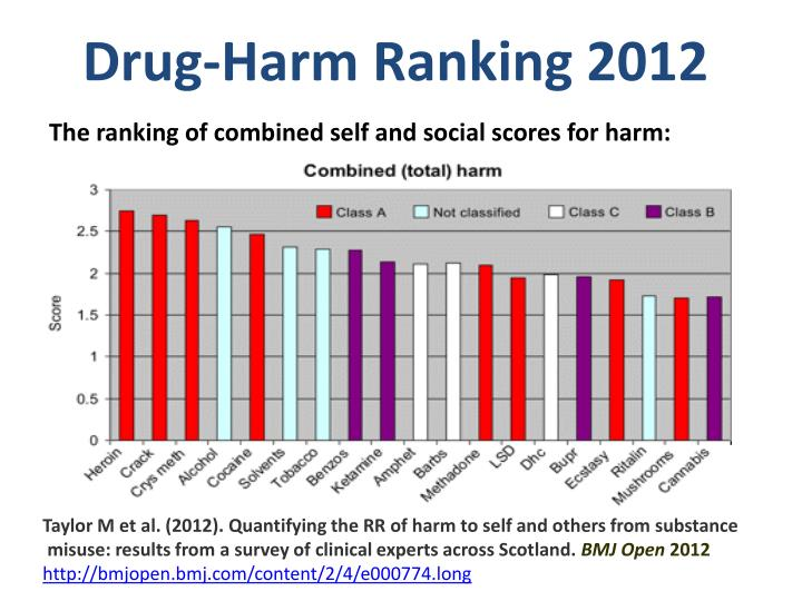 Drug-Harm Ranking 2012