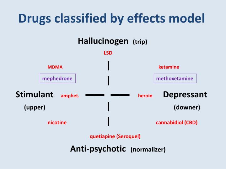 Drugs classified by effects model