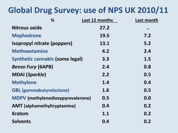 Global Drug Survey: use of NPS UK 2010/11