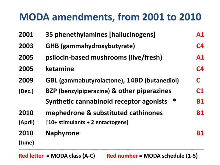 MODA amendments, from 2001 to 2010