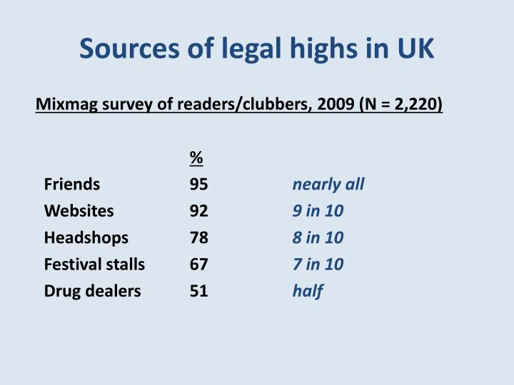 Sources of legal highs in UK