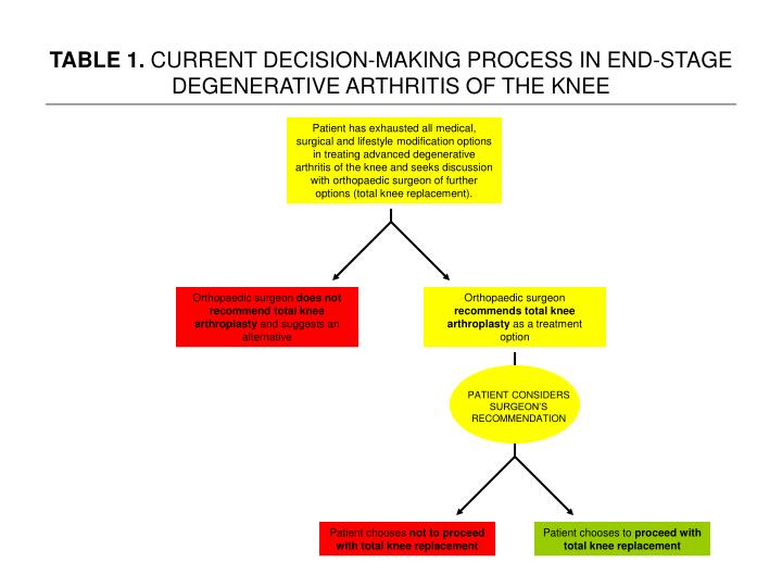 Table 1 current decision making process in end stage degenerative arthritis of the knee