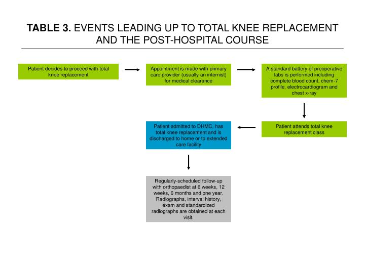 Table 3 events leading up to total knee replacement and the post hospital course