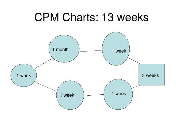 CPM Charts: 13 weeks