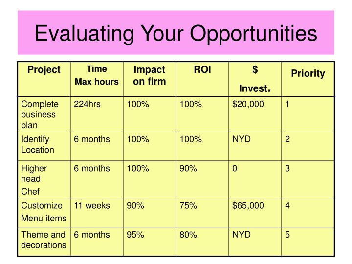Evaluating Your Opportunities