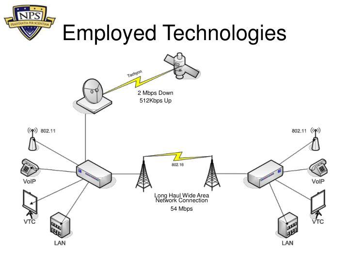 Employed Technologies