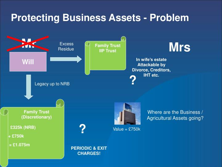 Protecting Business Assets - Problem