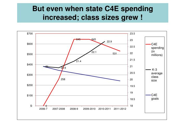 But even when state C4E spending increased; class sizes grew !