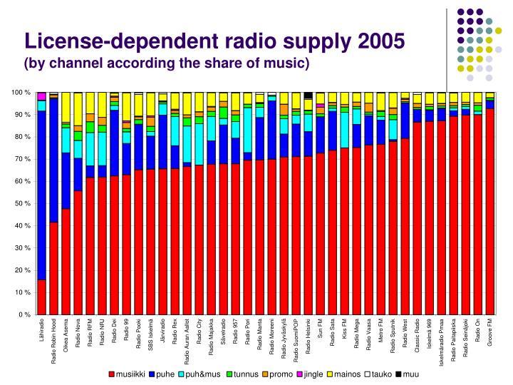 License-dependent radio supply 2005