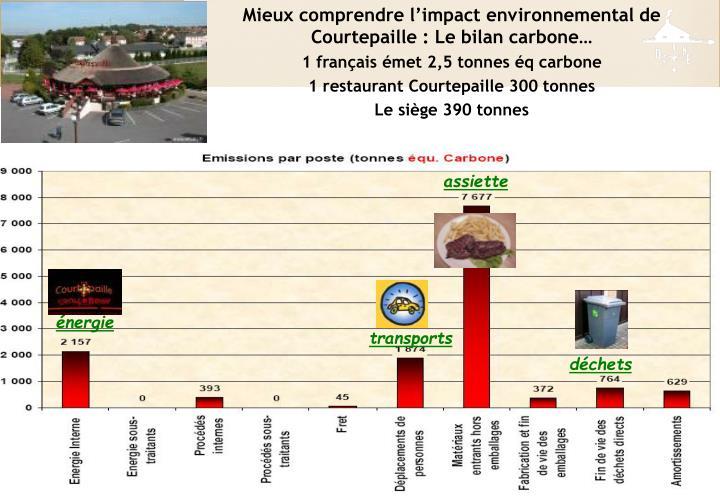Mieux comprendre l'impact environnemental de Courtepaille : Le bilan carbone…
