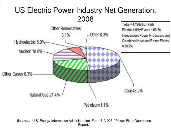 US Electric Power Industry Net Generation, 2008
