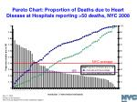 pareto chart proportion of deaths due to heart disease at hospitals reporting 50 deaths nyc 2008