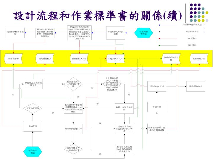 設計流程和作業標準書的關係