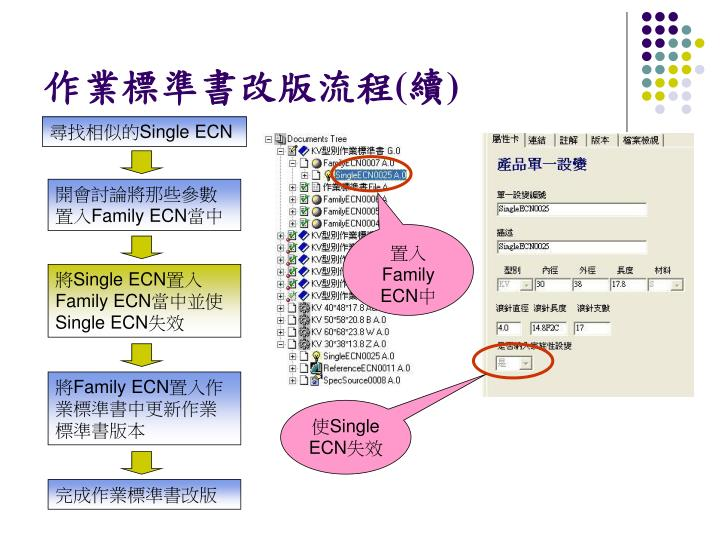 作業標準書改版流程