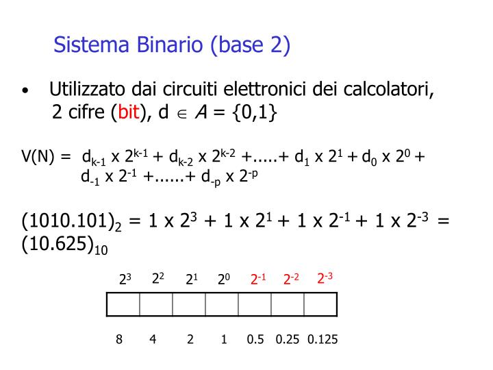 Sistema Binario (base 2)