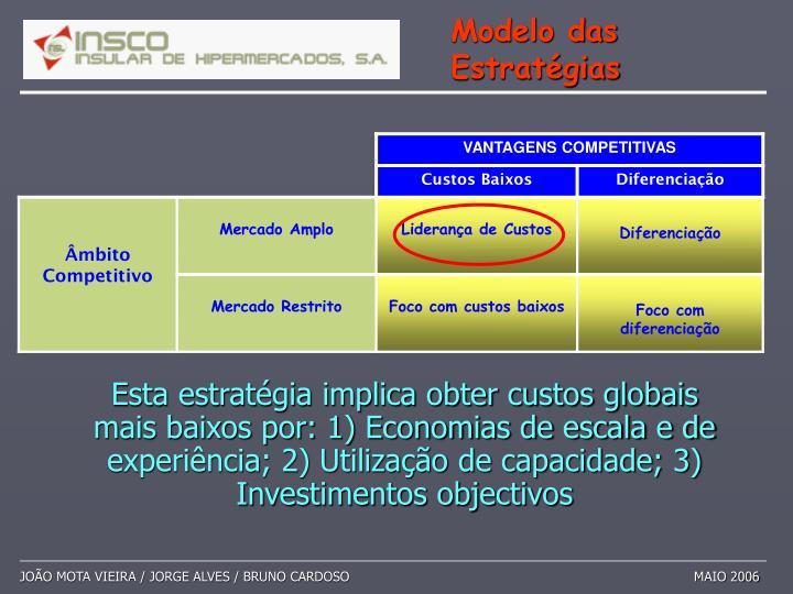 Esta estratégia implica obter custos globais mais baixos por: 1) Economias de escala e de experiência; 2) Utilização de capacidade; 3) Investimentos objectivos