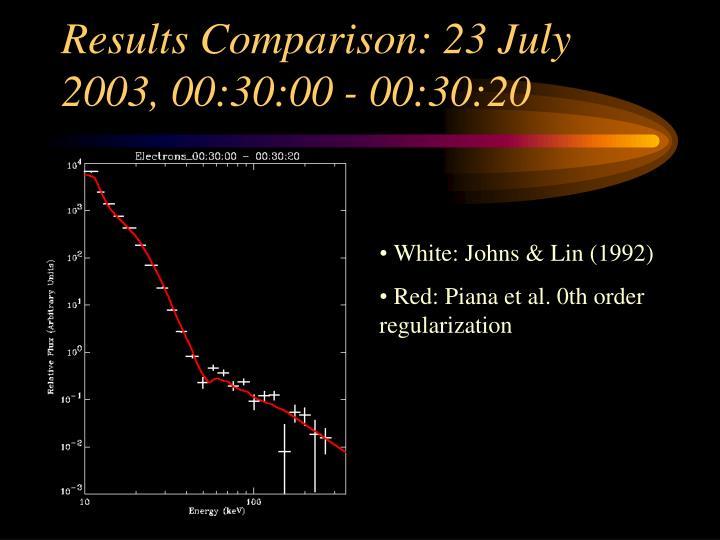 Results Comparison: 23 July 2003, 00:30:00 - 00:30:20