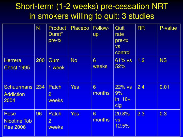 Short-term (1-2 weeks) pre-cessation NRT