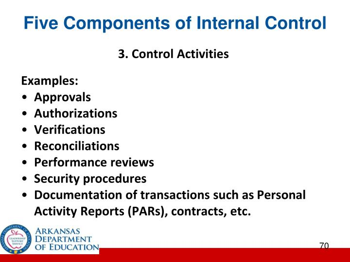 Five Components of Internal Control
