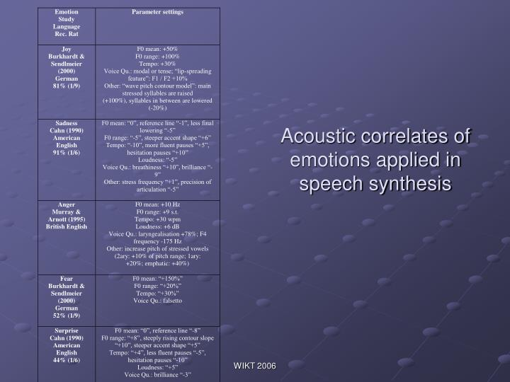 Acoustic correlates of emotions applied in speech synthesis
