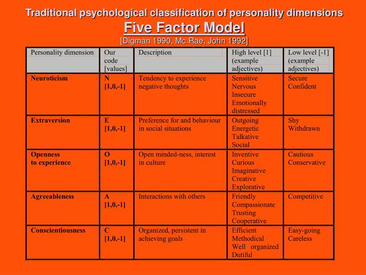 Traditional psychological classification of personality dimensions
