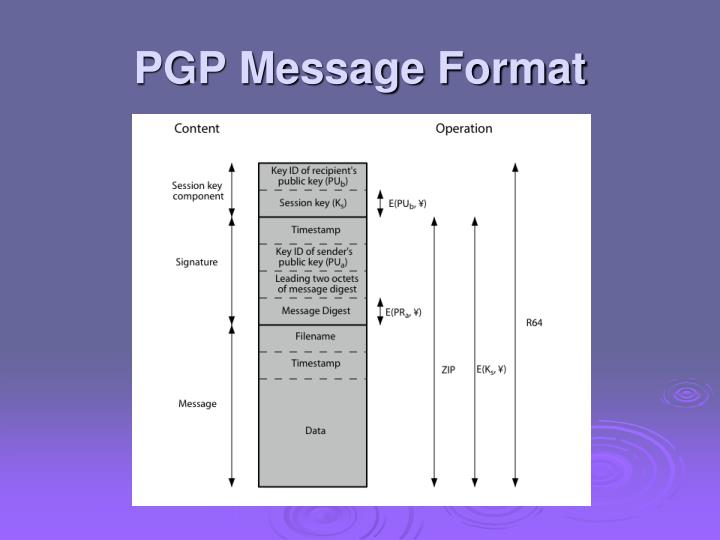 PGP Message Format