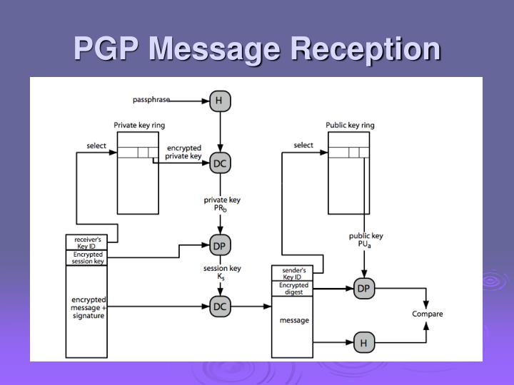 PGP Message Reception