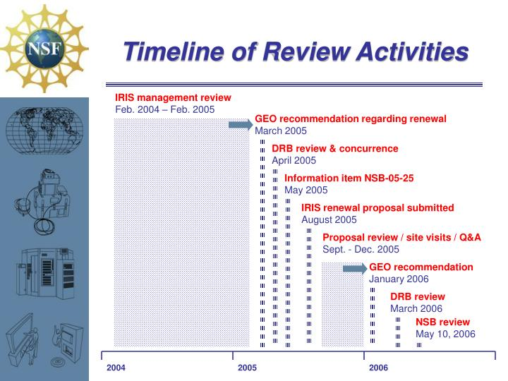 Timeline of Review Activities