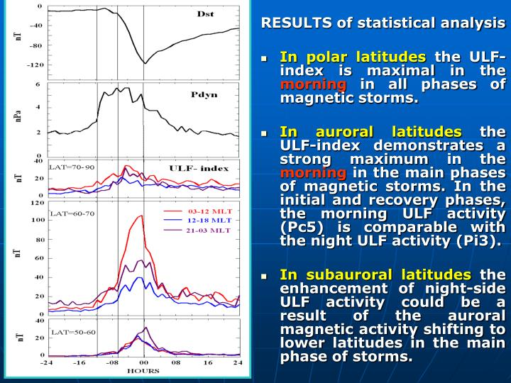 RESULTS of statistical analysis