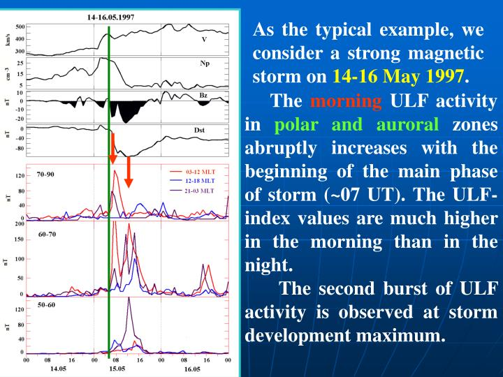 As the typical example, we consider a strong magnetic storm on
