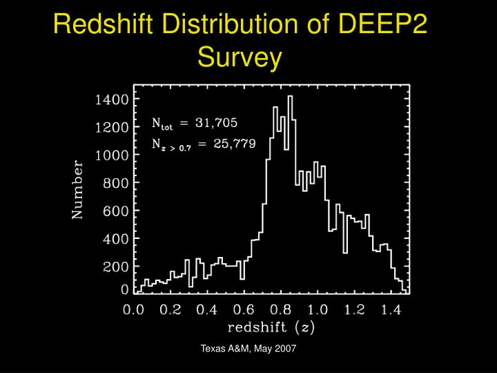 Redshift Distribution of DEEP2 Survey