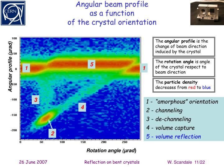 Angular beam profile