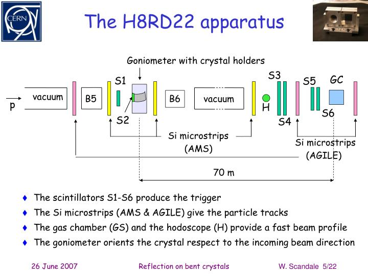 The H8RD22 apparatus