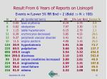result from 6 years of reports on lisinopril