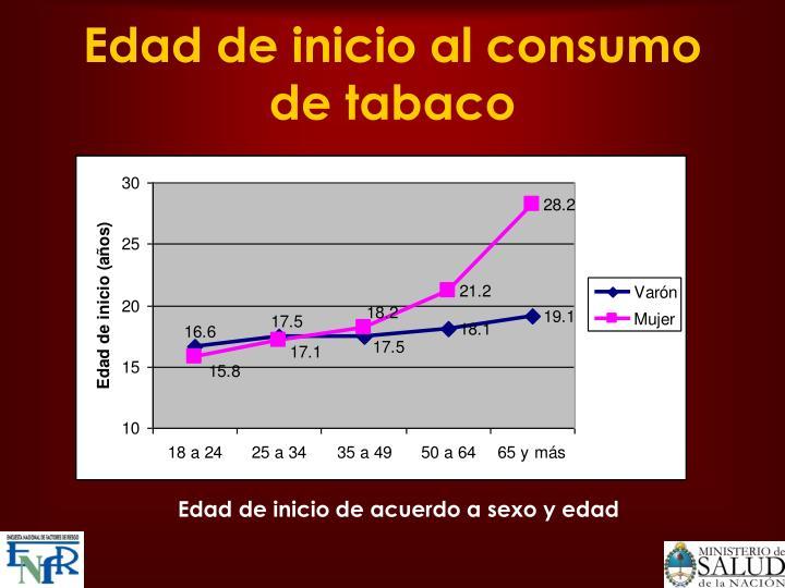 Edad de inicio al consumo de tabaco
